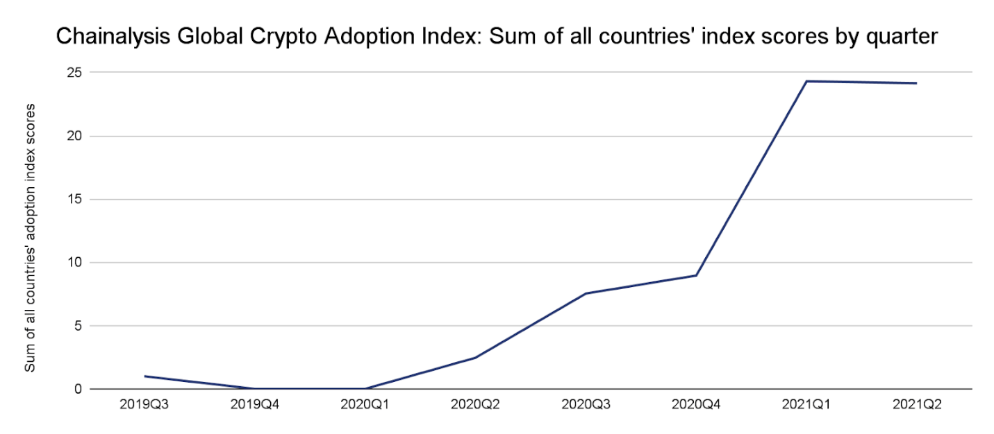 Crypto adoption grew 881% in the last year. It's no wonder billionaires feel like they're missing out.