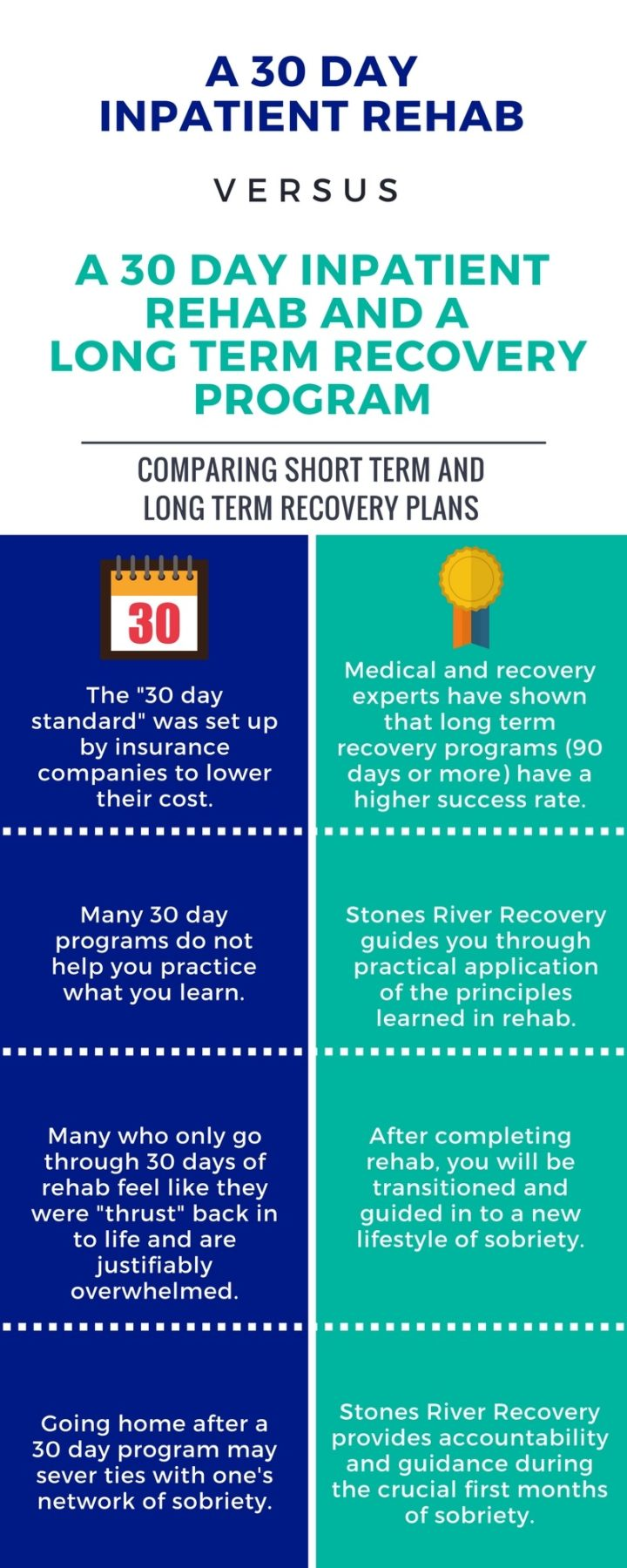 Long Term Recovery plans infographic Tennessee Nashville