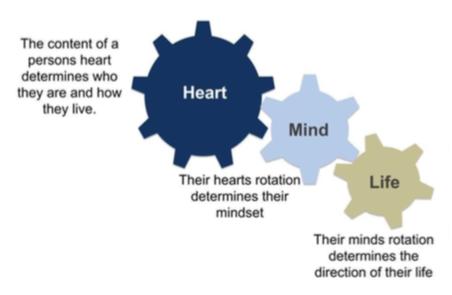 Heart Mind Life 2