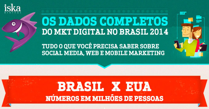 Infográfico – Marketing Digital no Brasil