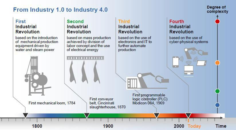 What is industry 4.0?