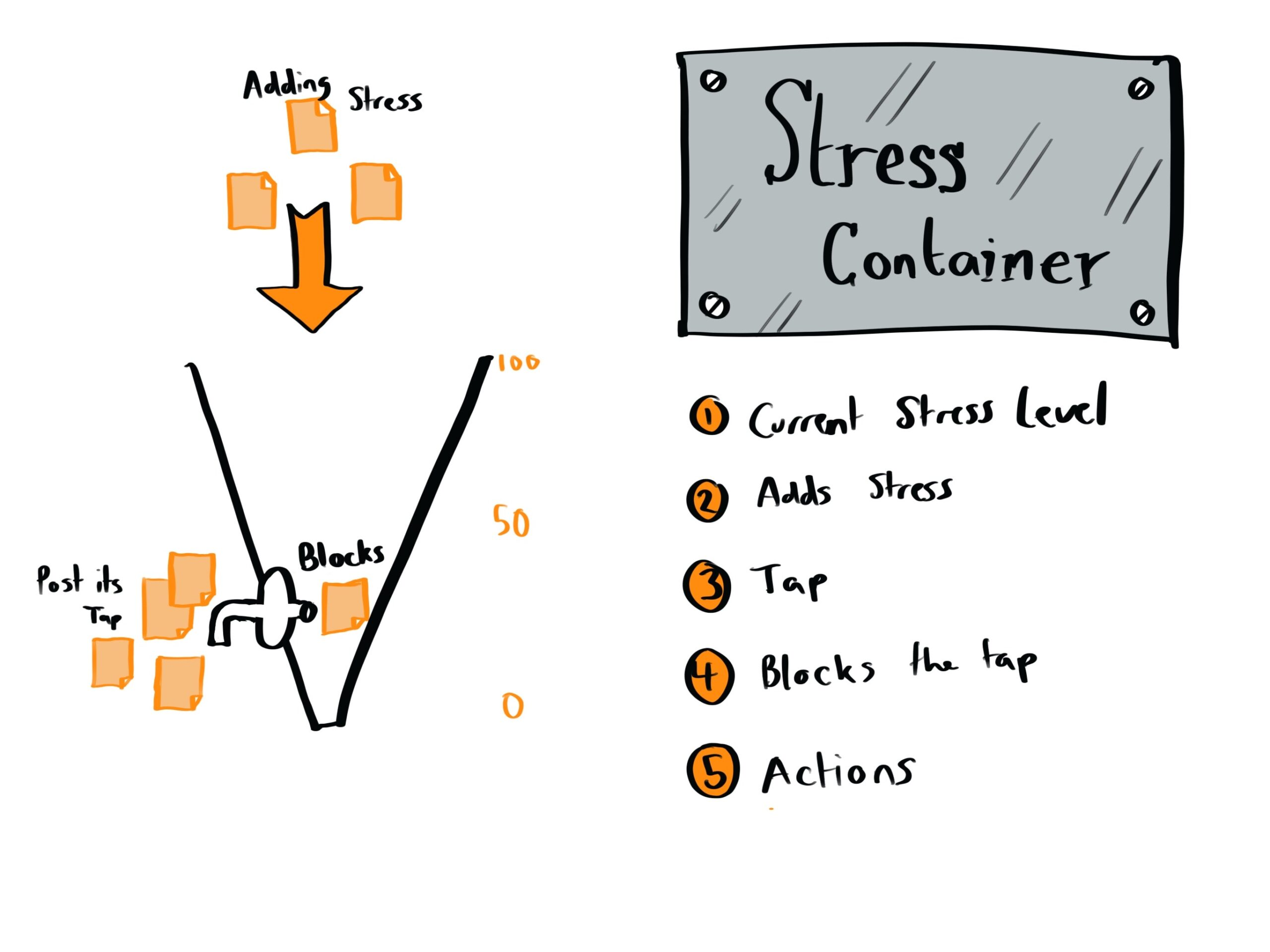 Stress Container