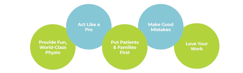 Kids Physio's Core Values