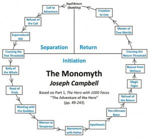 Monomyth (Campbell)