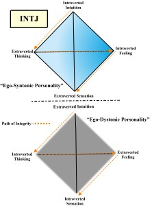 Figure 4. Type Quaternity (INTJ)