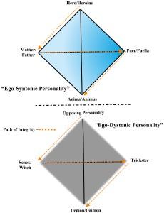 Figure 3. Archetype Double Quaternity.