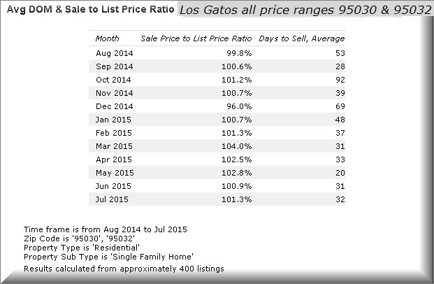 2015-8-25 Los Gatos real estate statistics 95030, 95032