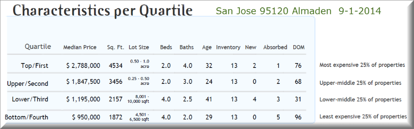 San Jose Almaden 95120 profile of homes by price quartile