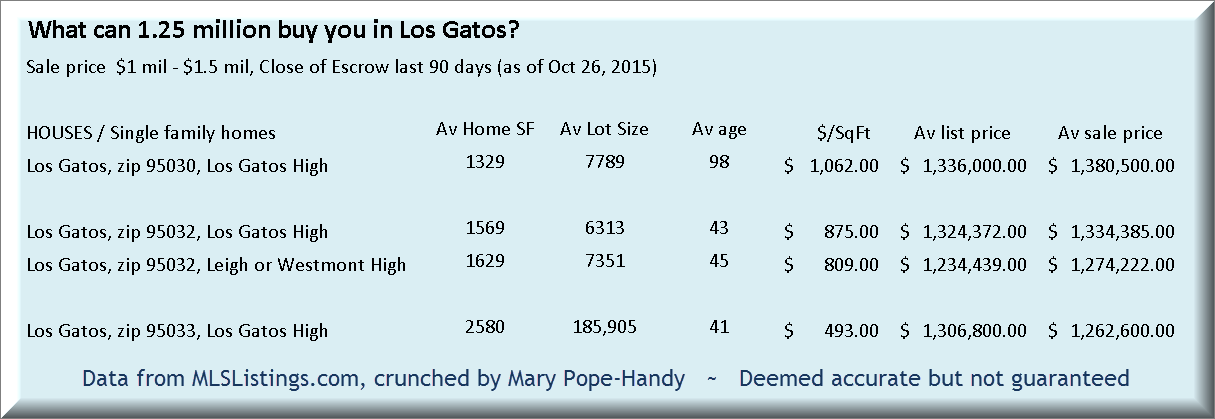 What can 1.25 mil buy you in Los Gatos?