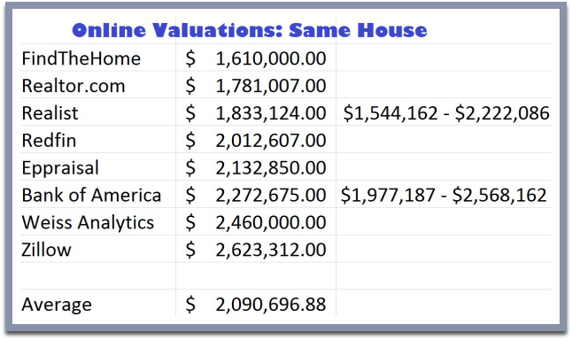 Online Valuations for the same house