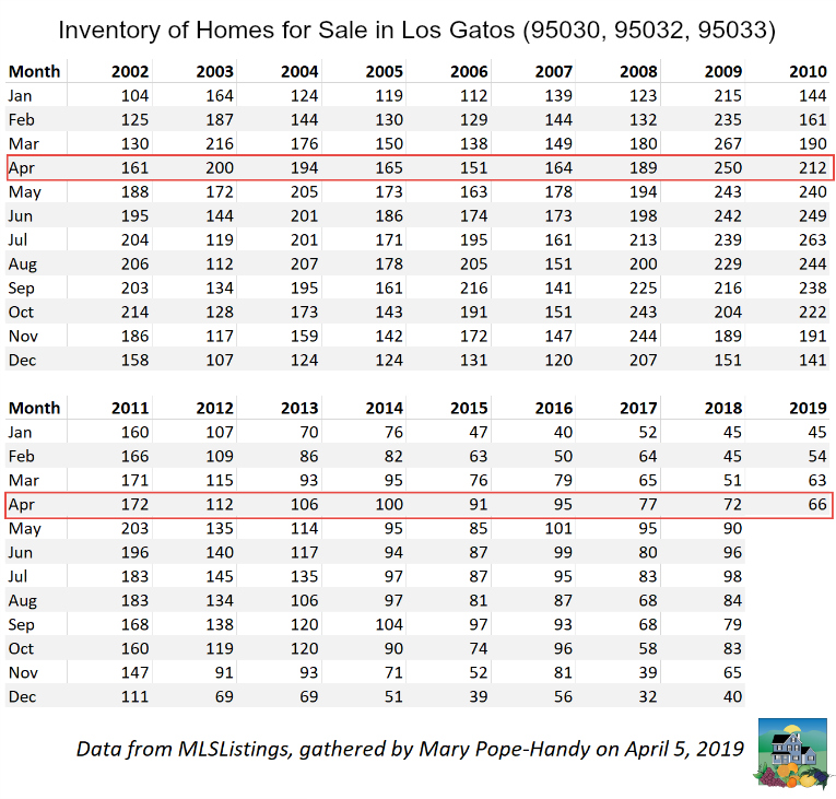 Housing Inventory Los Gatos 95030 95032 95033 single family homes for sale Jan 2002 - April 2019