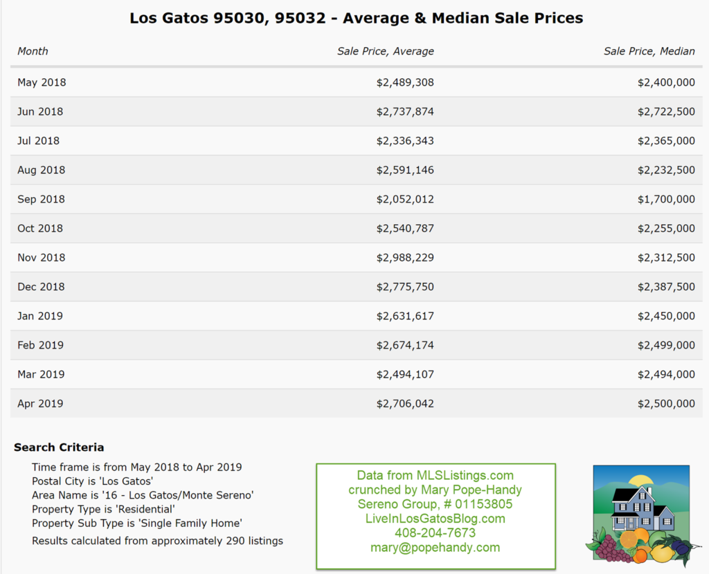 2019-5-2 Los Gatos 95030, 95032 average and median sale prices