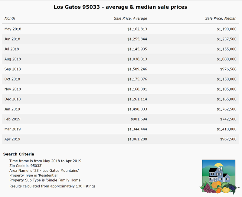 2019-5-2 Los Gatos 95033 average and median sale prices