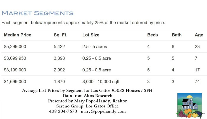 Los Gatos real estate prices - 95032 single family homes (chart of list pricing by quartile)