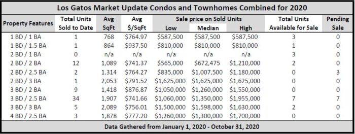 Los Gatos condo sales in 2020 year to date