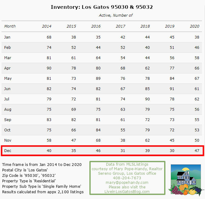 Los Gatos Active Inventory SFH through Dec 2020