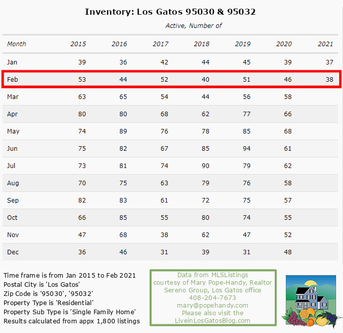 Los Gatos Active Inventory SFH through Feb 2021