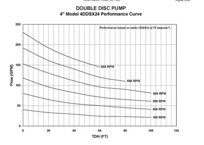 4DDSX24 Performance Curve
