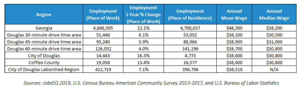 Employment and Wage Info