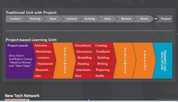PBL Learning Units