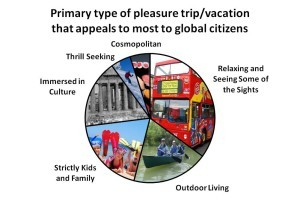 appeal of type of vacation data travel marketers