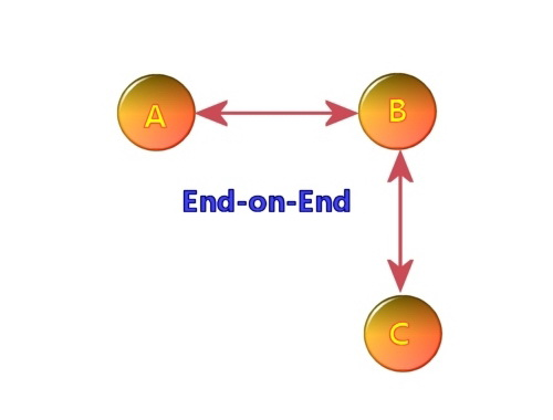 End-on-End