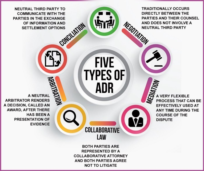 What is Alternative Dispute Resolution (ADR)?