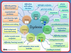 dyslexia co exisiting conditions chart