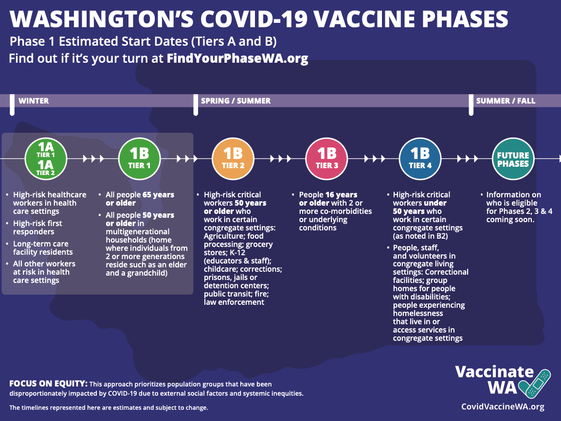 Washington's COVID-19 Vaccine Phases