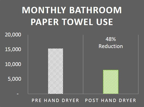 Paper Towel Use Graph 2015