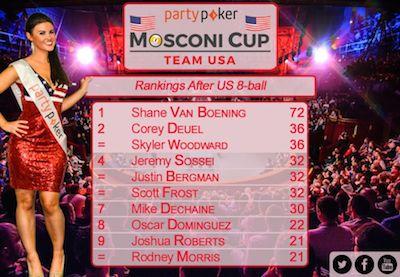 Van Boening Leads Mosconi Cup Team USA Rankings