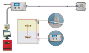 Phoenix automatic leak detection system