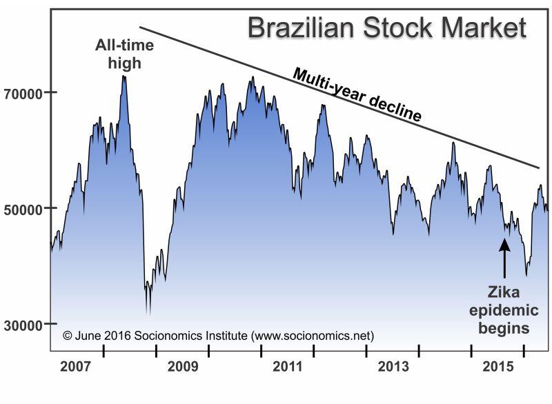 BrazilianStockMarket