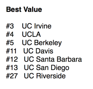 Forbes best value colleges 2019