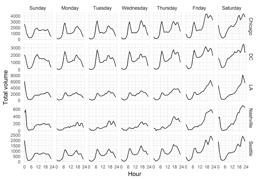 TNC volumes by day and hour in Chicago, DC, LA, Nashville and Seattle
