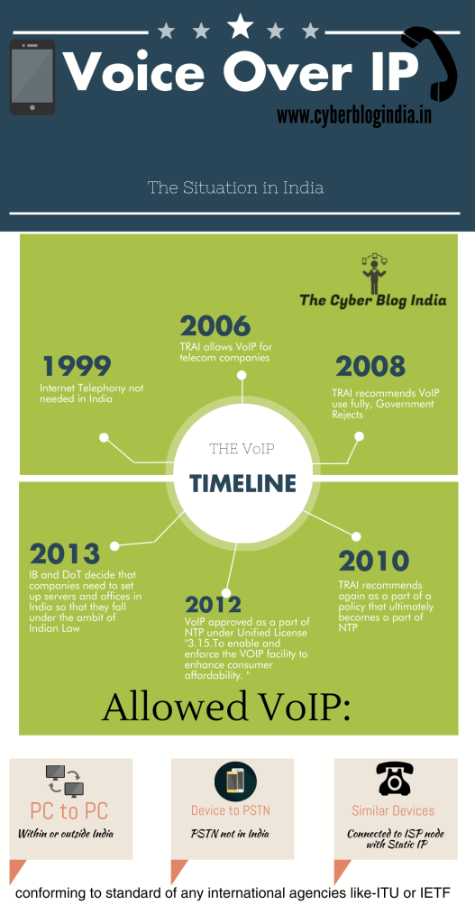 VoIP timeline