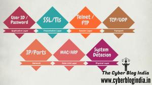OSI Model Network Sniffing Vulnerability