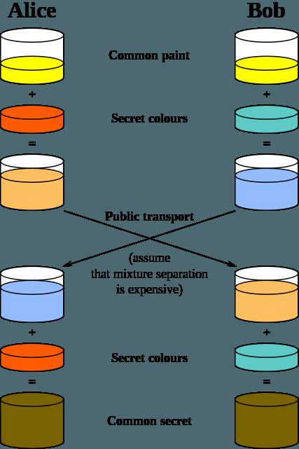 Diffie-Hellman Algorithm