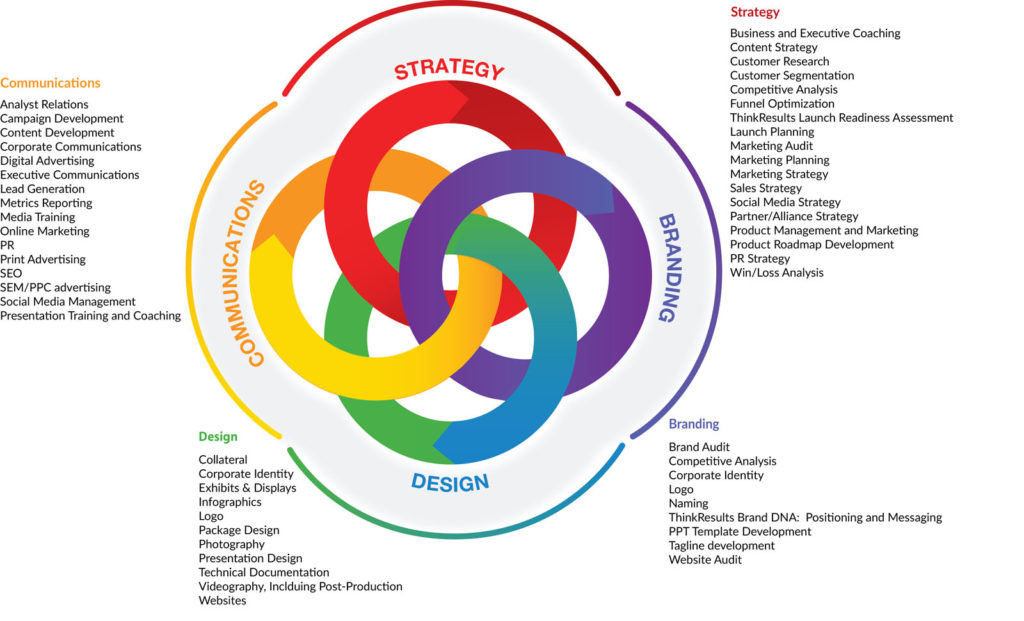 The ThinkResults Marketing Services Spectrum: Launch & Repositioning Expertise, Brand DNA Workshop, Integrated Marketing