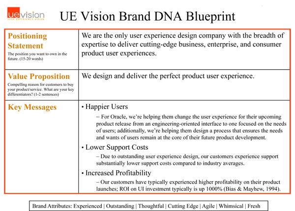 UEVision Brand DNA Blueprint