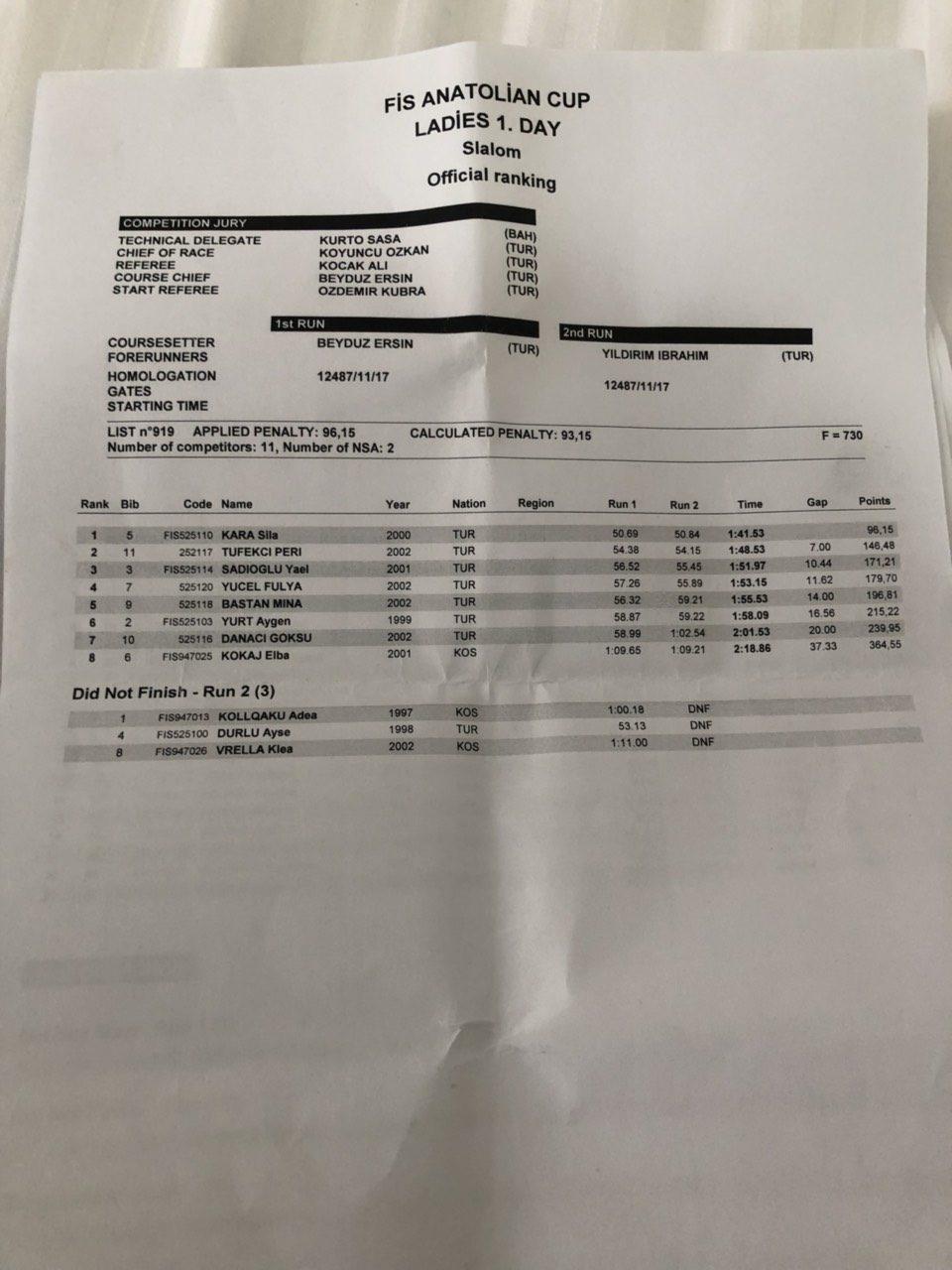 Results Slalom – 20 12 – Ladies