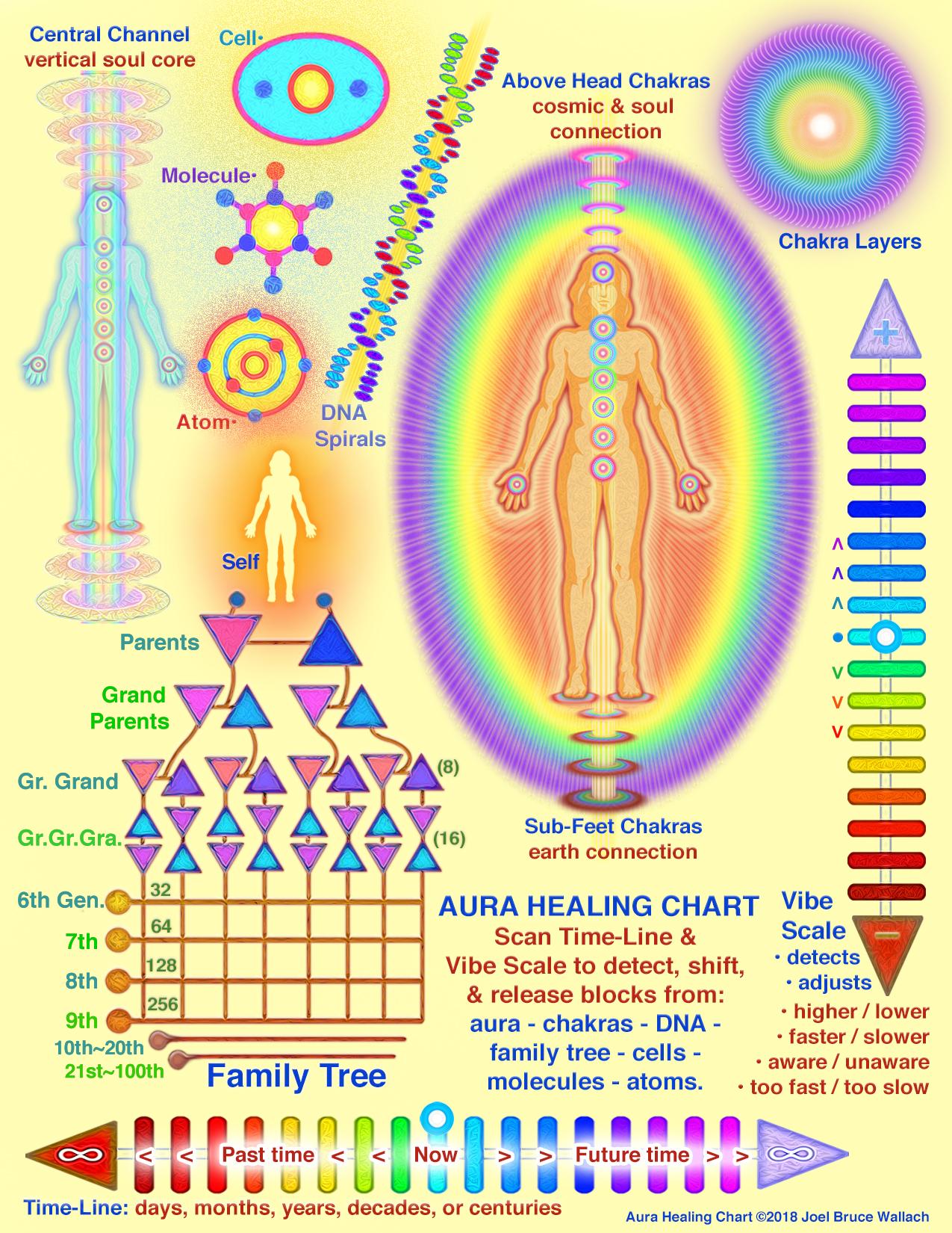 Aura Healing Chart