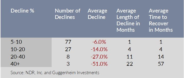 Historical Declines and Severity