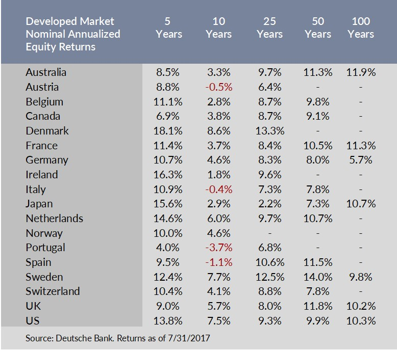 Developed Market Nominal Annualized Equity Returns