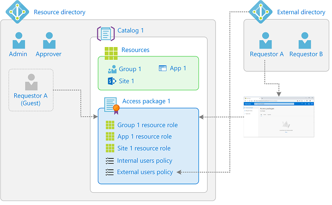 Access Packages Resource Diagram