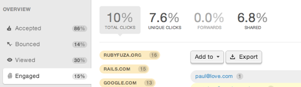 click-through rate success