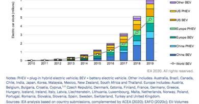 Cumulative-global-EV-stock-IEA-2020-Global-EV-Outlook-report-June-2020