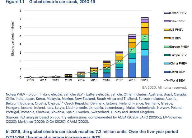 Cumulative-global-EV-stock-IEA-2020-Global-EV-Outlook-report-June-2020