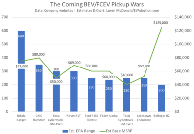 Price and range of future electric pickups and trucks
