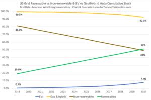 US Grid Renewable vs Non-renewable & EV vs Gas/Hybrid Auto Cumulative Stock